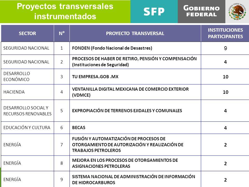 Proyectos transversales instrumentados INSTITUCIONES PARTICIPANTES