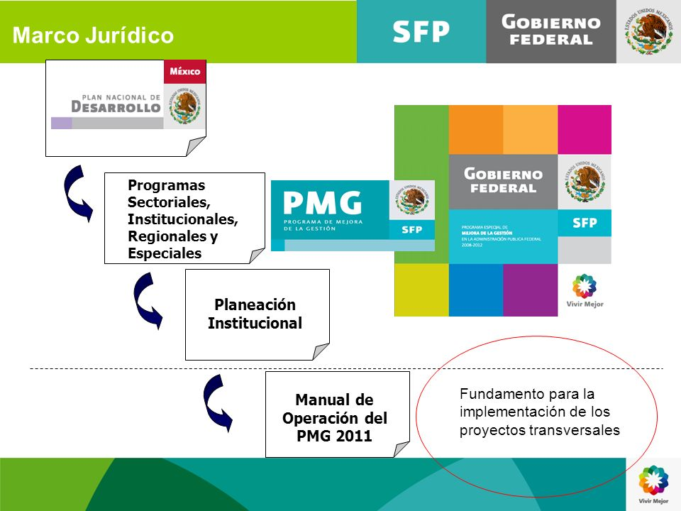 Planeación Institucional Manual de Operación del PMG 2011