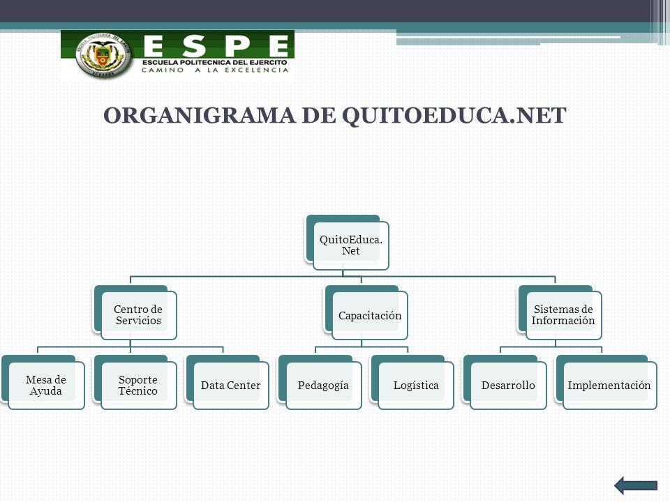 ORGANIGRAMA DE QUITOEDUCA.NET