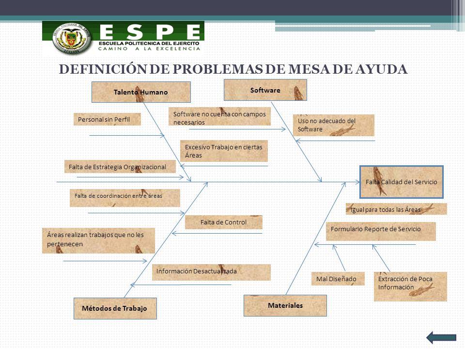 DEFINICIÓN DE PROBLEMAS DE MESA DE AYUDA