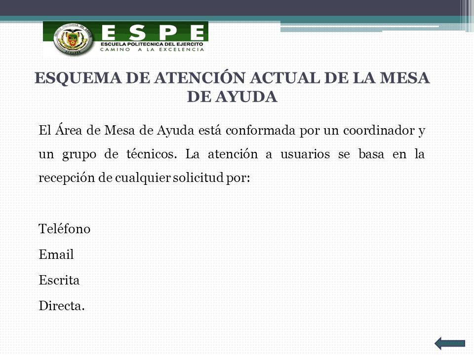 ESQUEMA DE ATENCIÓN ACTUAL DE LA MESA DE AYUDA