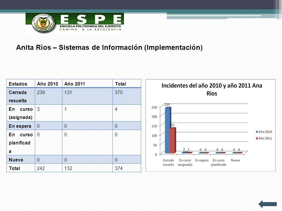 Anita Ríos – Sistemas de Información (Implementación)