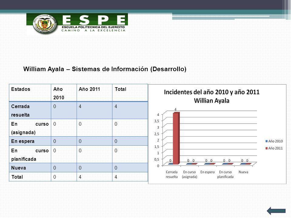 William Ayala – Sistemas de Información (Desarrollo)