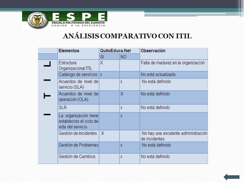ANÁLISIS COMPARATIVO CON ITIL