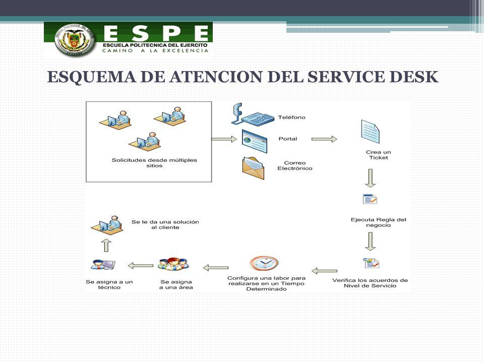 ESQUEMA DE ATENCION DEL SERVICE DESK