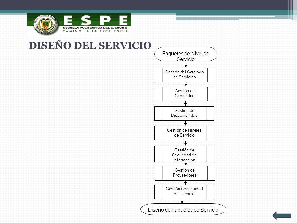 DISEÑO DEL SERVICIO Paquetes de Nivel de Servicio