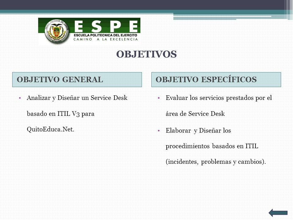 OBJETIVOS OBJETIVO GENERAL OBJETIVO ESPECÍFICOS