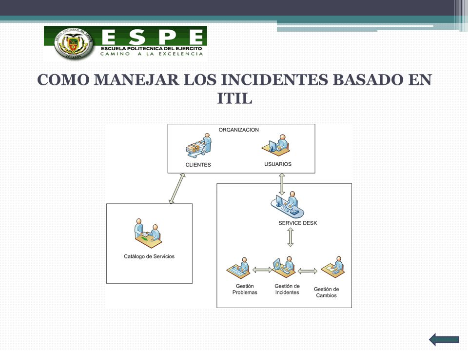 COMO MANEJAR LOS INCIDENTES BASADO EN ITIL