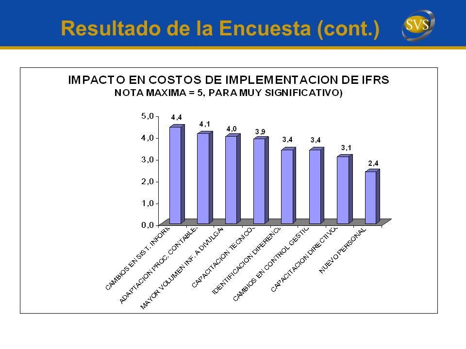 Resultado de la Encuesta (cont.)