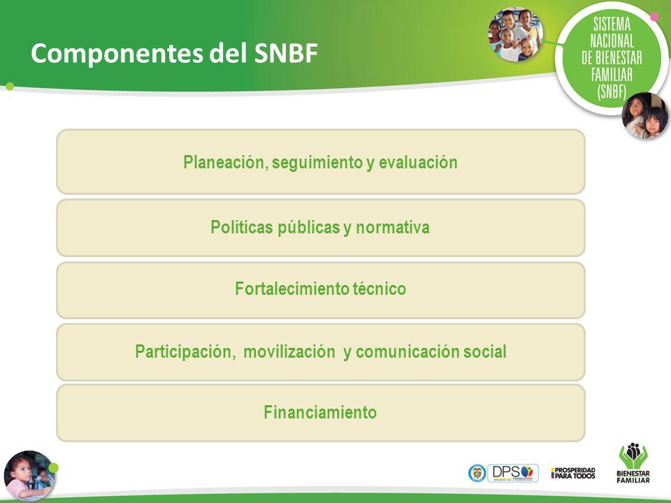 Componentes del SNBF Planeación, seguimiento y evaluación