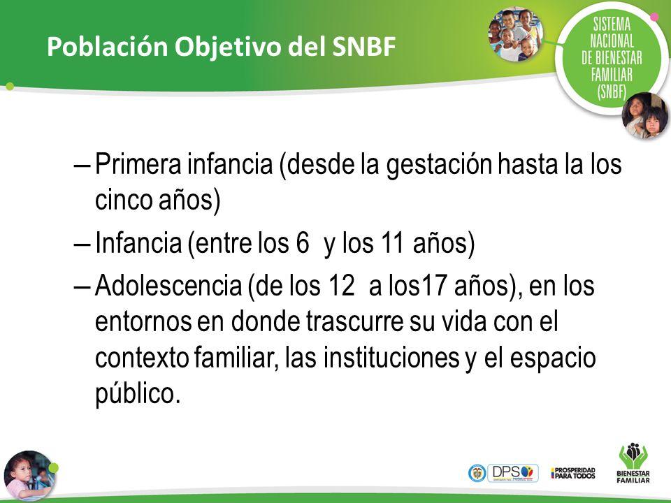 Población Objetivo del SNBF