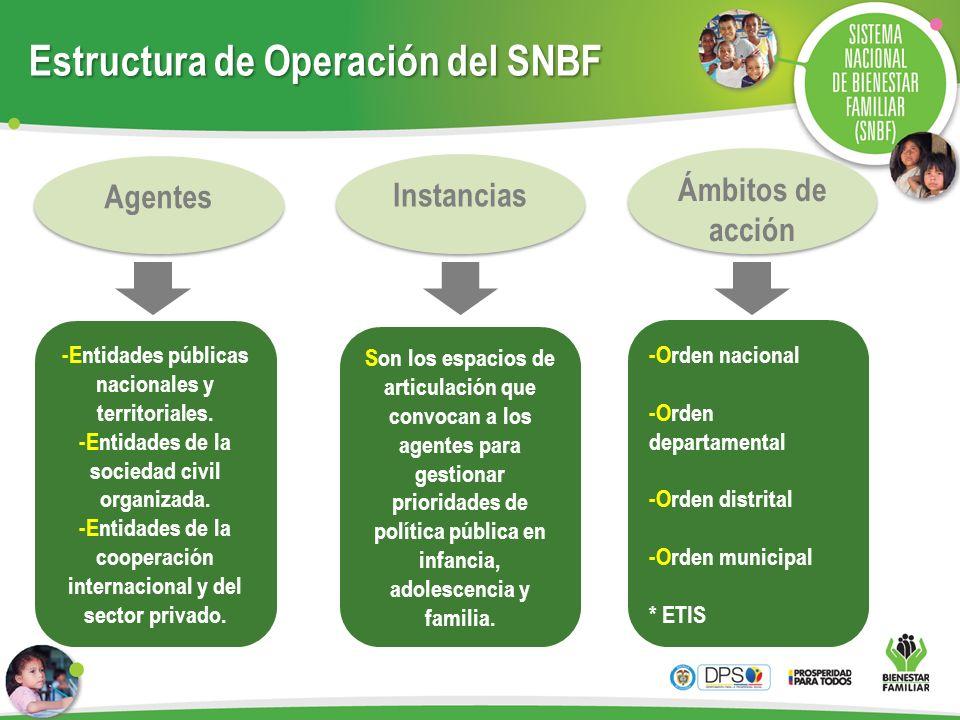 Estructura de Operación del SNBF