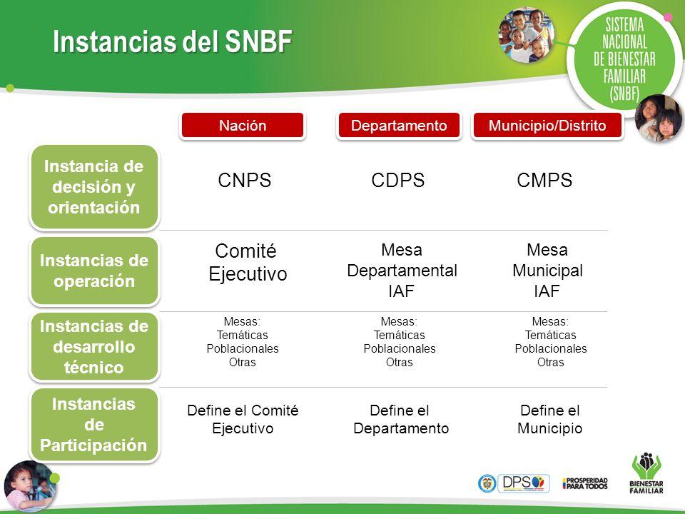 Instancias del SNBF CNPS CDPS CMPS Comité Ejecutivo