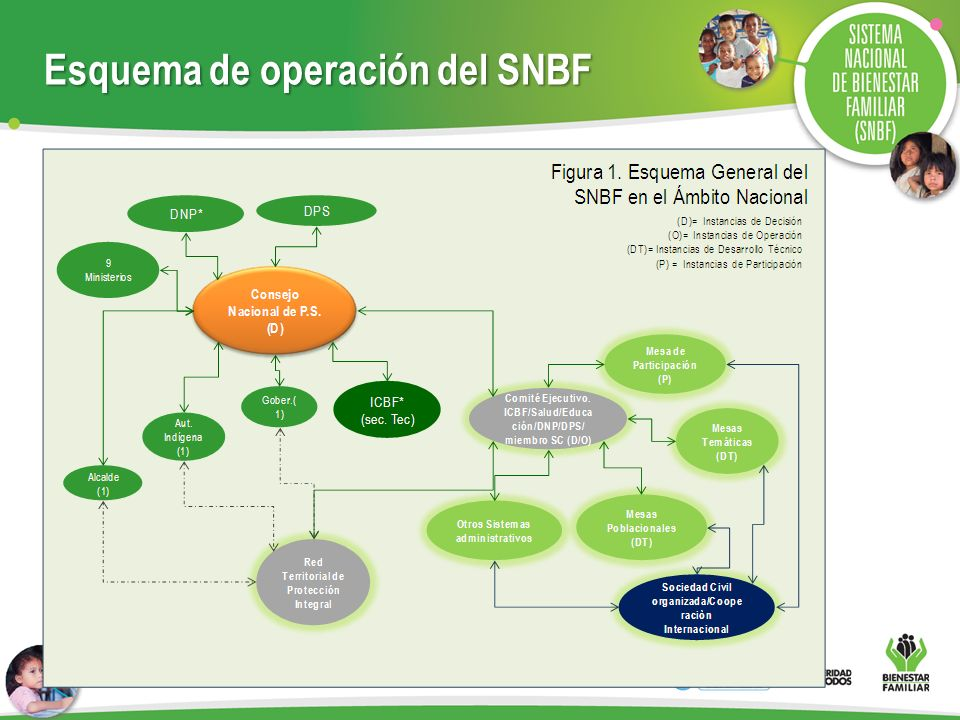 Esquema de operación del SNBF