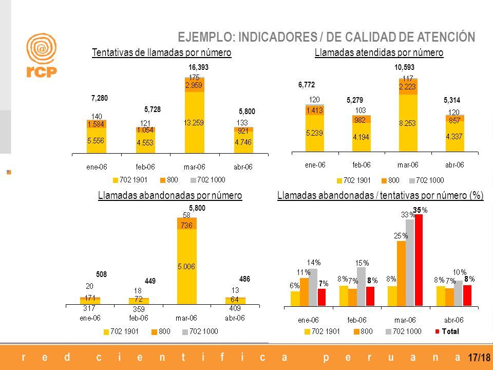 EJEMPLO: INDICADORES / DE CALIDAD DE ATENCIÓN