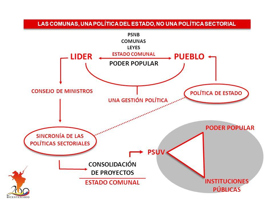 LAS COMUNAS, UNA POLÍTICA DEL ESTADO, NO UNA POLÍTICA SECTORIAL