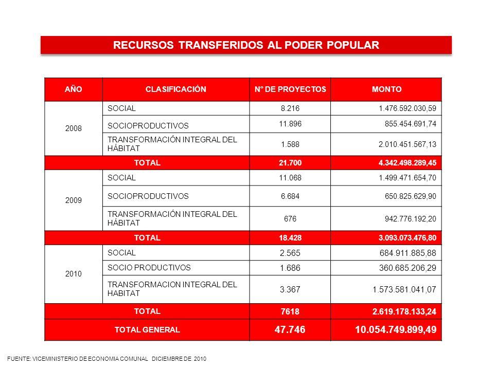 RECURSOS TRANSFERIDOS AL PODER POPULAR