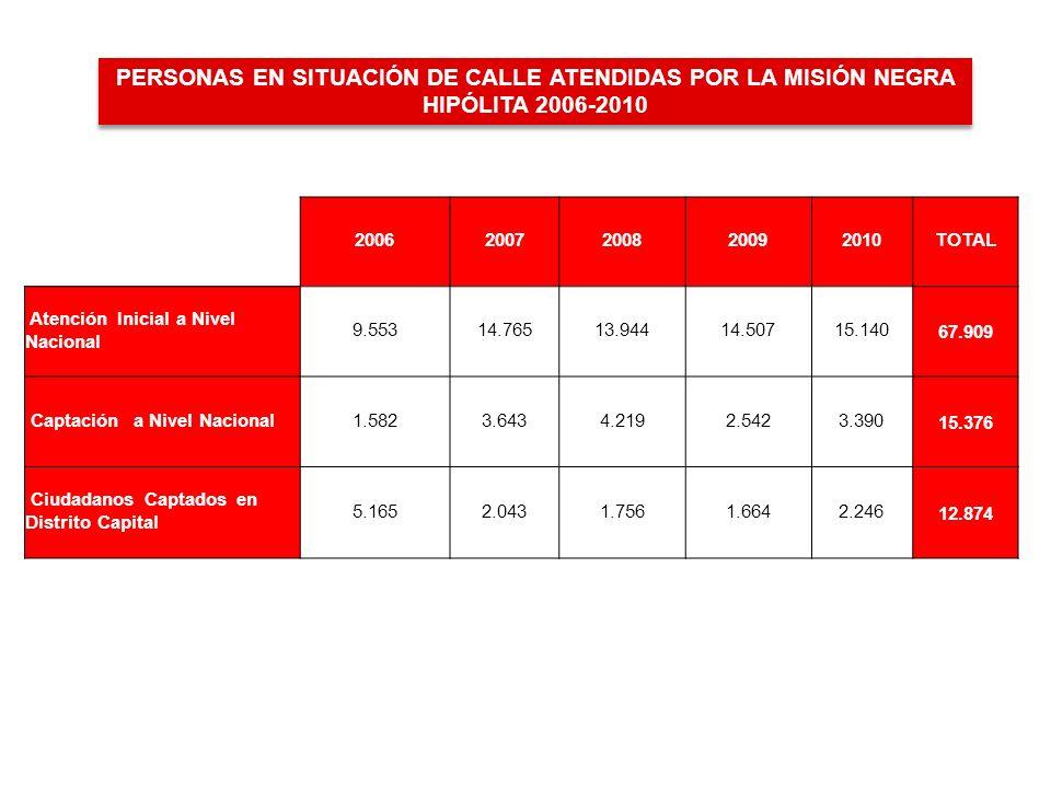PERSONAS EN SITUACIÓN DE CALLE ATENDIDAS POR LA MISIÓN NEGRA HIPÓLITA 2006-2010