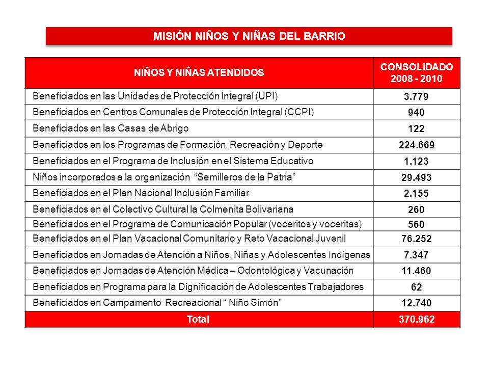 MISIÓN NIÑOS Y NIÑAS DEL BARRIO NIÑOS Y NIÑAS ATENDIDOS