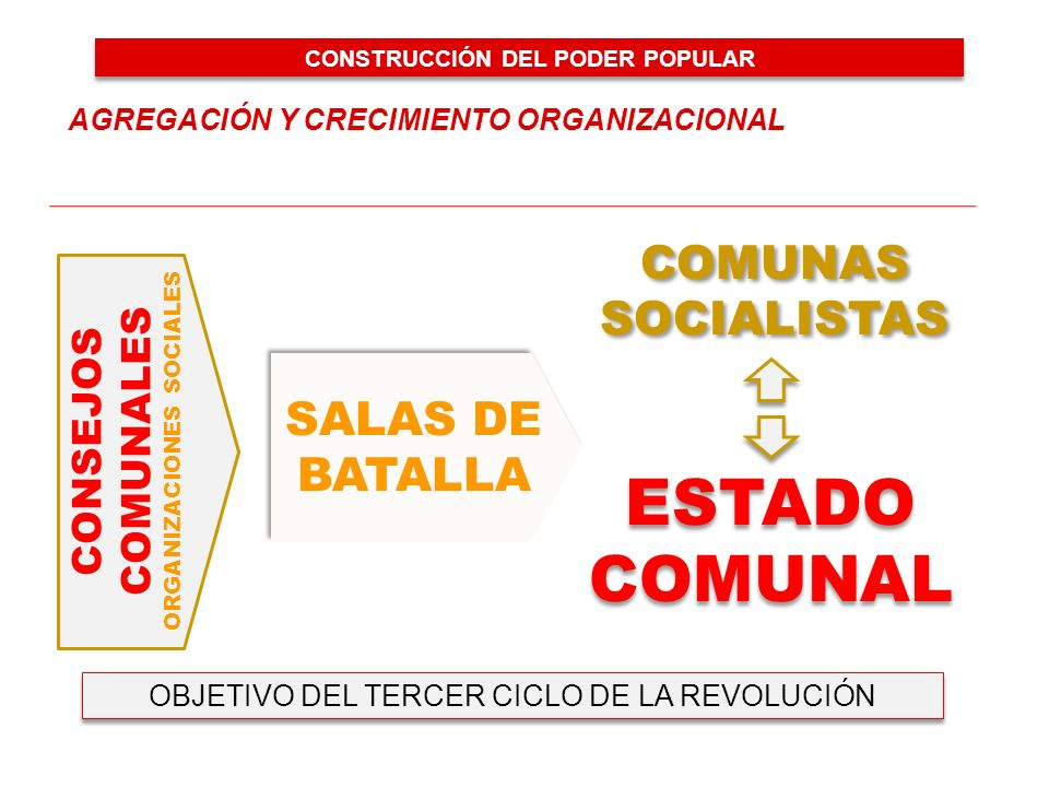 CONSTRUCCIÓN DEL PODER POPULAR ORGANIZACIONES SOCIALES
