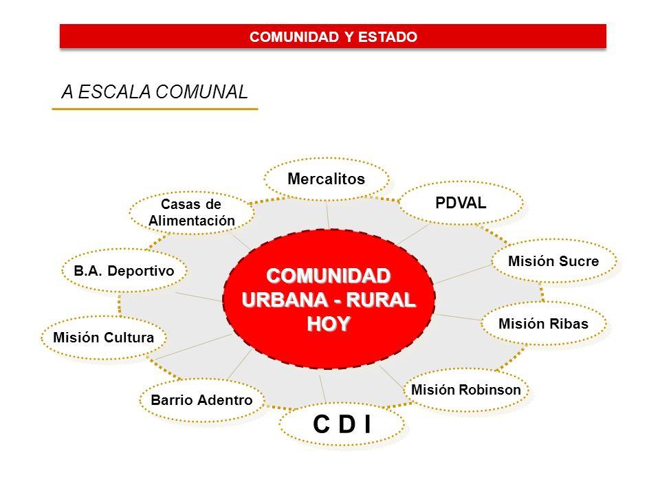 C D I COMUNIDAD URBANA - RURAL HOY A ESCALA COMUNAL Mercalitos PDVAL