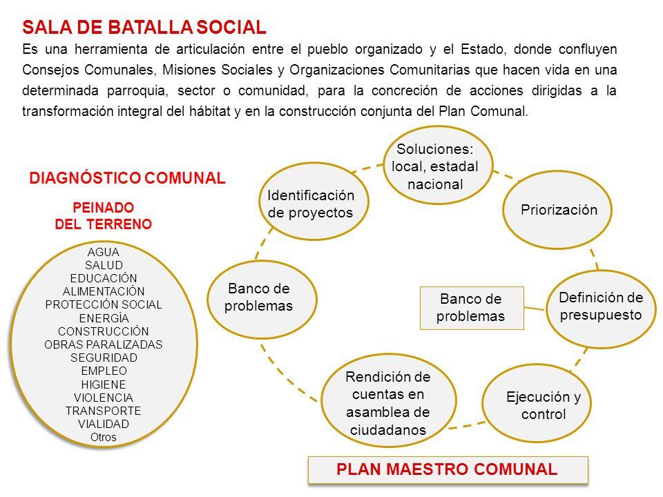 SALA DE BATALLA SOCIAL PLAN MAESTRO COMUNAL DIAGNÓSTICO COMUNAL
