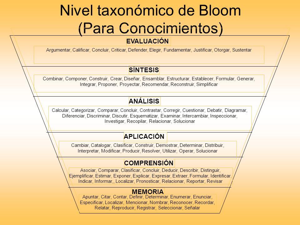Nivel taxonómico de Bloom (Para Conocimientos)