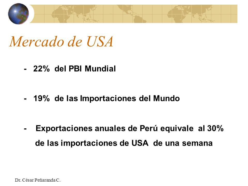Mercado de USA - 22% del PBI Mundial