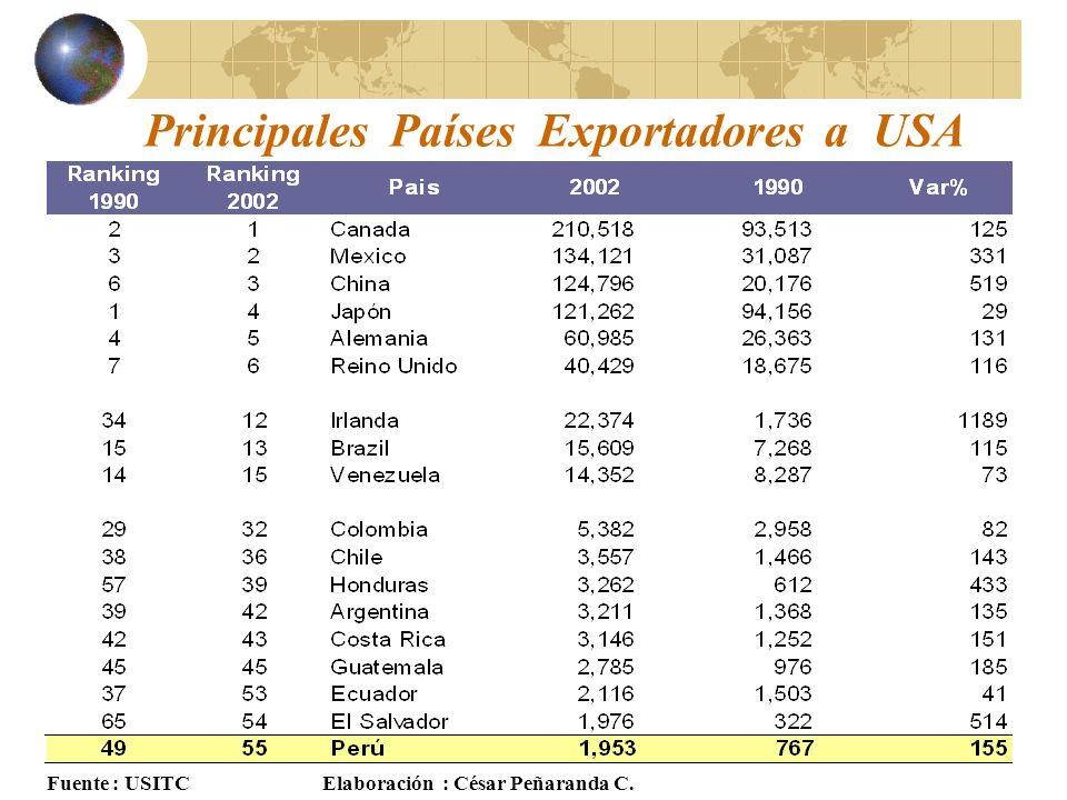 Principales Países Exportadores a USA