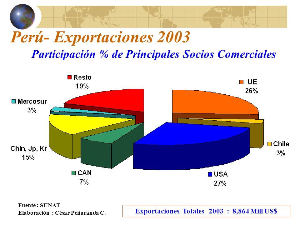 Perú- Exportaciones 2003 Participación % de Principales Socios Comerciales. Fuente : SUNAT. Exportaciones Totales 2003 : 8,864 Mill US$