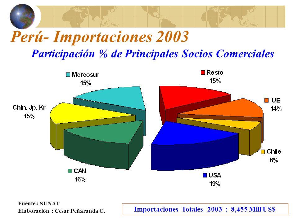 Perú- Importaciones 2003 Participación % de Principales Socios Comerciales. Fuente : SUNAT. Importaciones Totales 2003 : 8,455 Mill US$