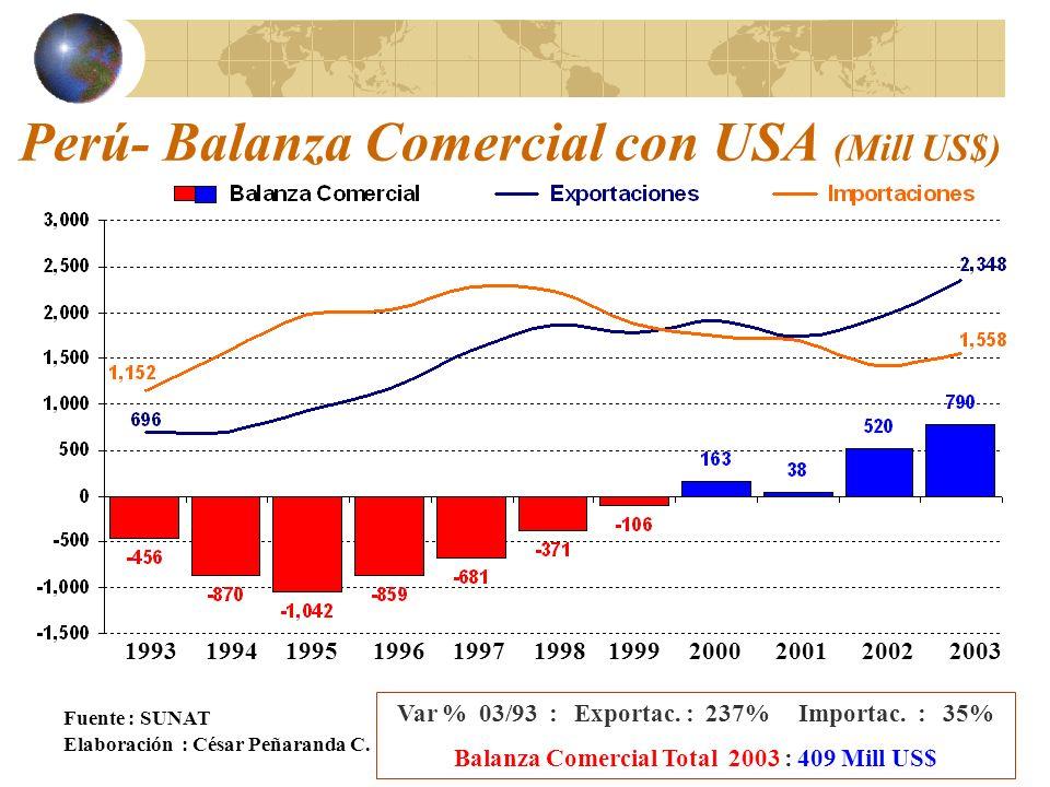 Perú- Balanza Comercial con USA (Mill US$)