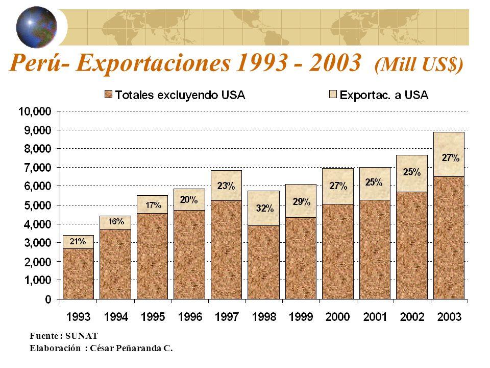Perú- Exportaciones 1993 - 2003 (Mill US$)