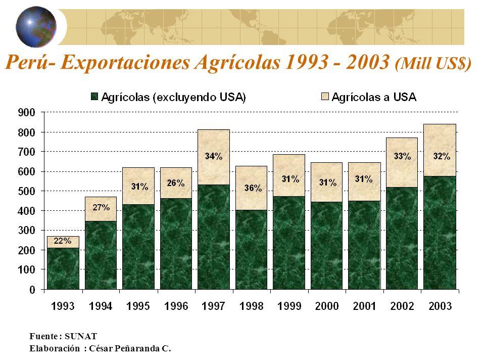 Perú- Exportaciones Agrícolas 1993 - 2003 (Mill US$)