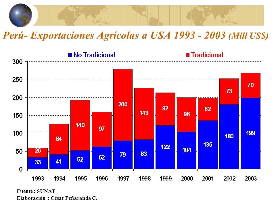 Perú- Exportaciones Agrícolas a USA 1993 - 2003 (Mill US$)