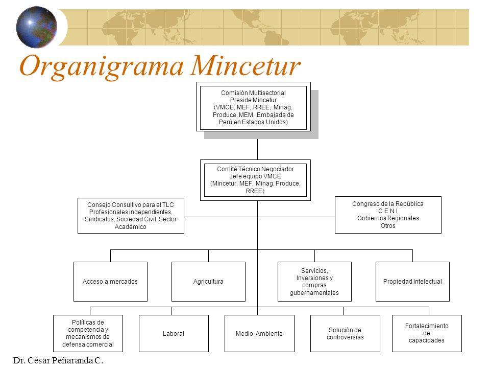 Organigrama Mincetur Dr. César Peñaranda C. Comisión Multisectorial