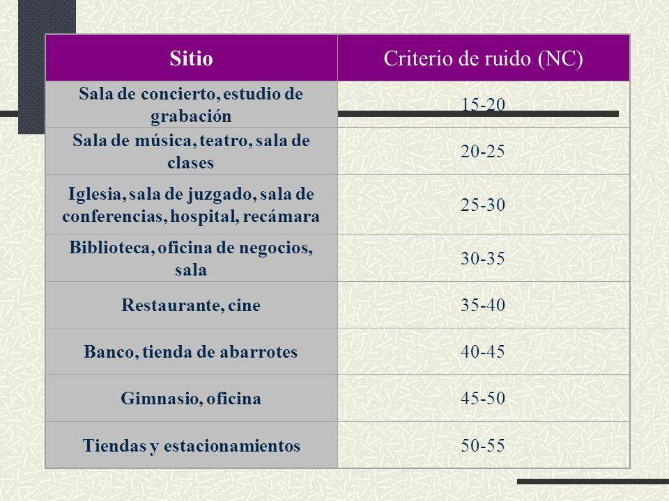 Sitio Criterio de ruido (NC) Sala de concierto, estudio de grabación