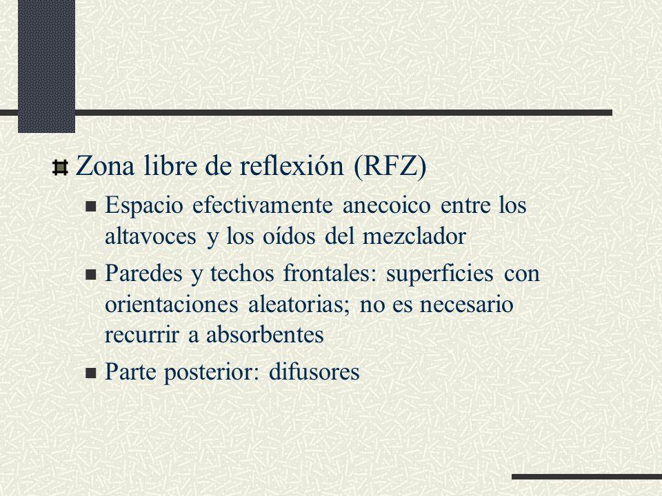Zona libre de reflexión (RFZ)