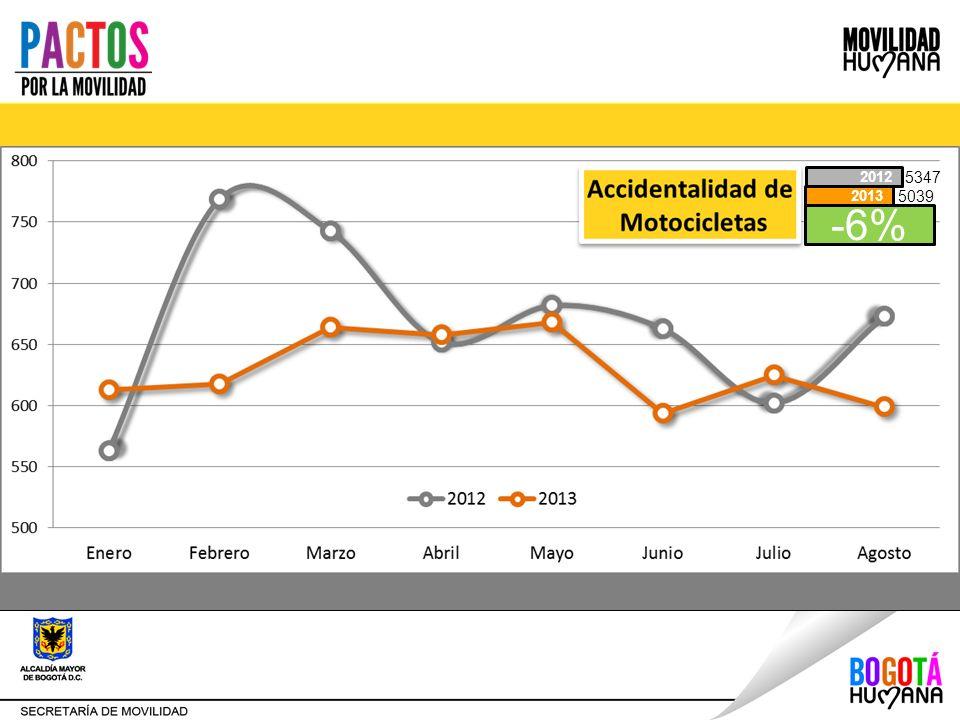 Disminución de los accidentes y las víctimas.