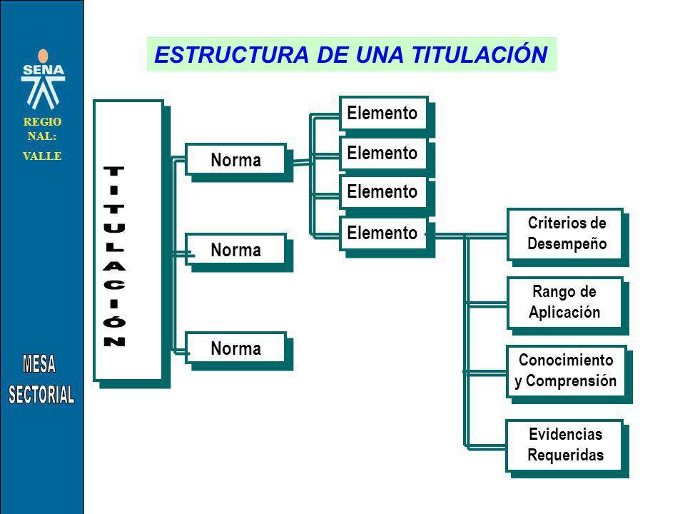 TITULACIÓN ESTRUCTURA DE UNA TITULACIÓN Elemento Elemento Norma