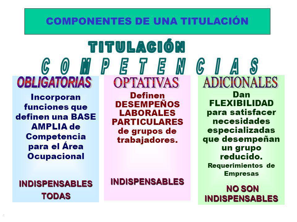COMPONENTES DE UNA TITULACIÓN