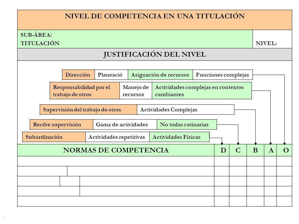 NIVEL DE COMPETENCIA EN UNA TITULACIÓN JUSTIFICACIÓN DEL NIVEL