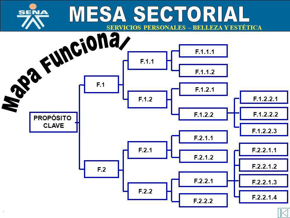 Mapa Funcional MESA SECTORIAL