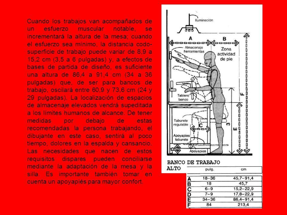 Cuando los trabajos van acompañados de un esfuerzo muscular notable, se incrementará la altura de la mesa; cuando el esfuerzo sea mínimo, la distancia codo-superficie de trabajo puede variar de 8,9 a 15,2 cm (3,5 a 6 pulgadas) y, a efectos de bases de partida de diseño, es suficiente una altura de 86,4 a 91,4 cm (34 a 36 pulgadas) que, de ser para bancos de trabajo, oscilará entre 60,9 y 73,6 cm (24 y 29 pulgadas).