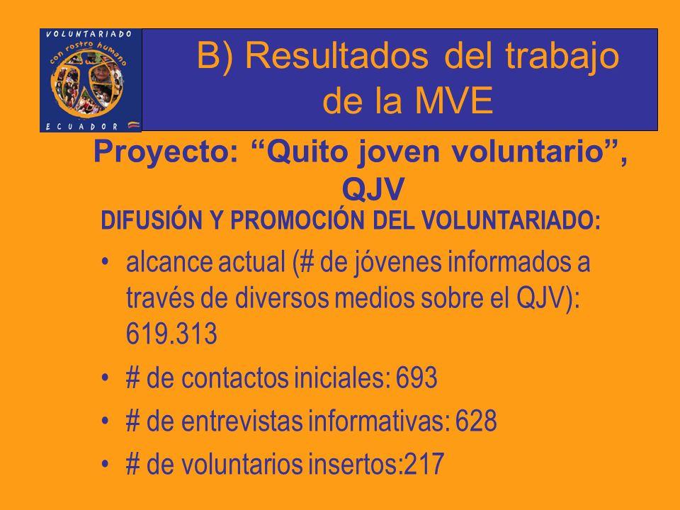 Proyecto: Quito joven voluntario , QJV