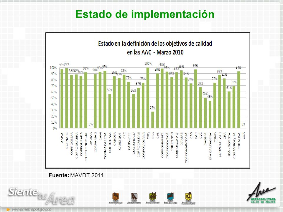 Estado de implementación