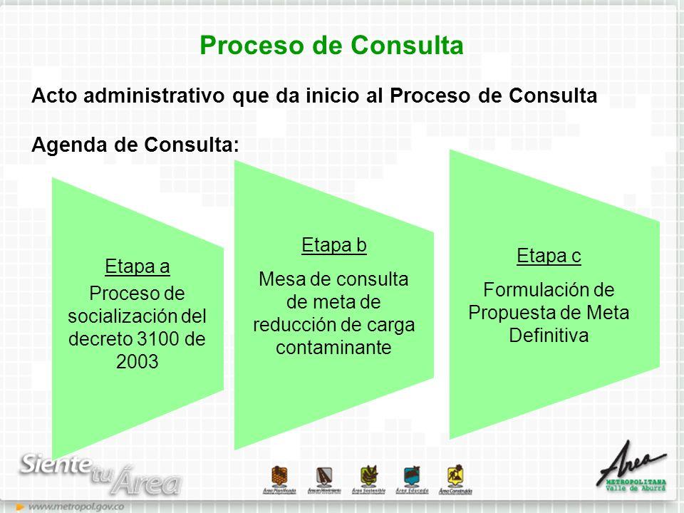 Proceso de Consulta Acto administrativo que da inicio al Proceso de Consulta. Agenda de Consulta: Etapa b.