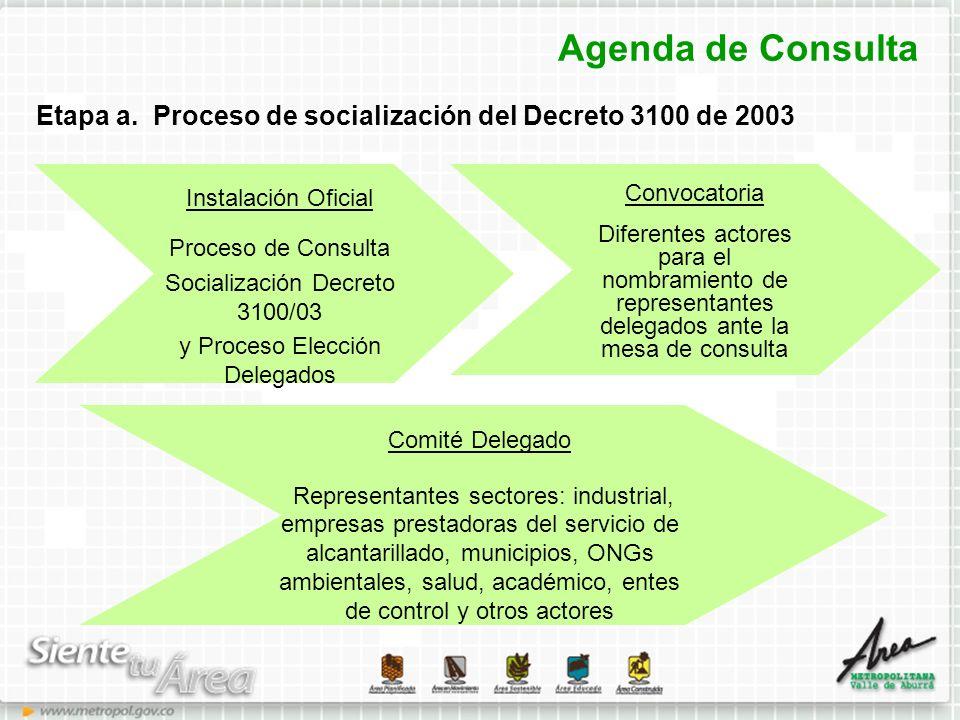 Agenda de Consulta Etapa a. Proceso de socialización del Decreto 3100 de 2003. Instalación Oficial.