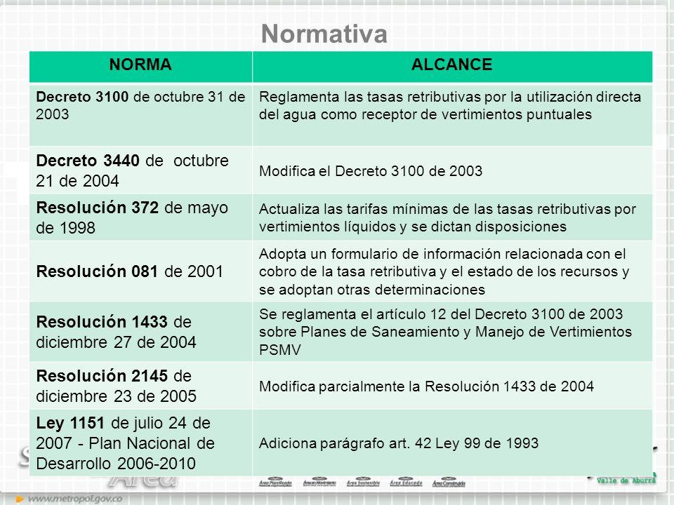 Normativa NORMA ALCANCE Decreto 3440 de octubre 21 de 2004