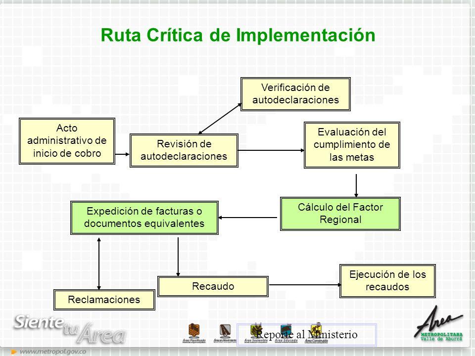 Ruta Crítica de Implementación
